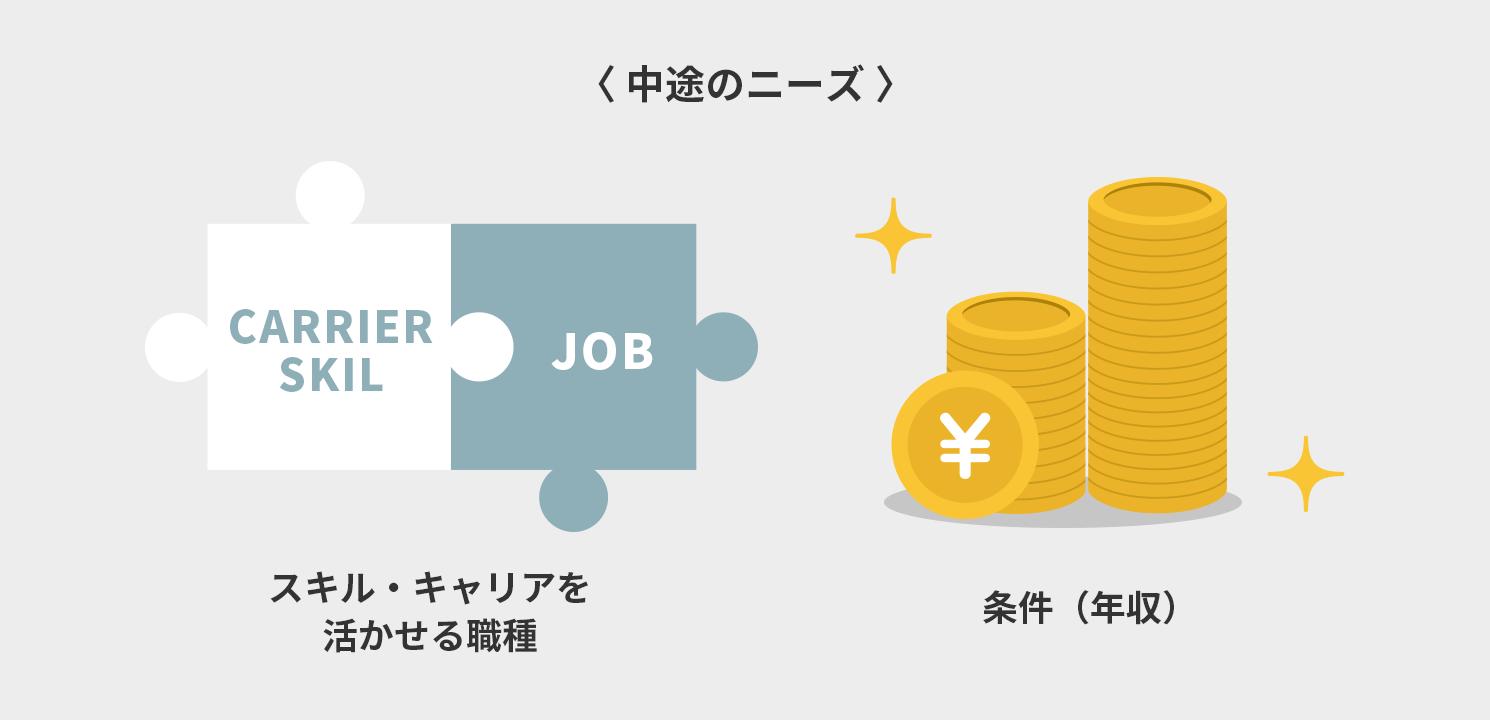 スキル・キャリアを活かせる職種)