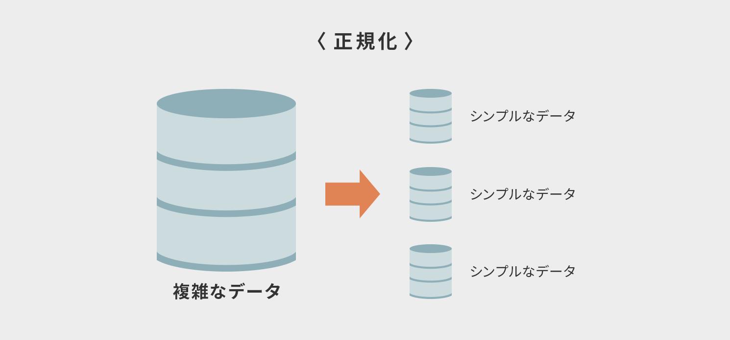 シンプルなデータと複雑なデータ