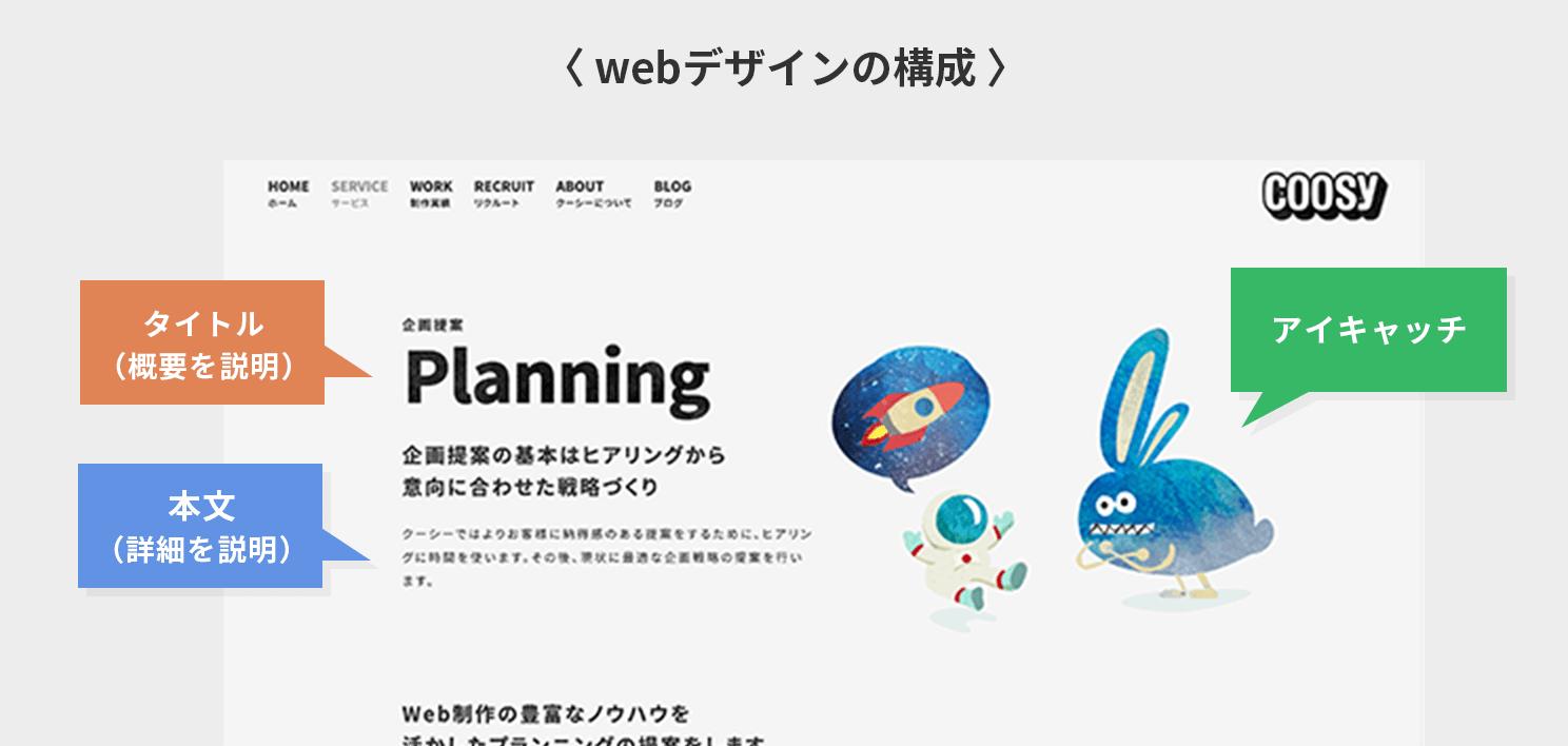 webデザインの構成