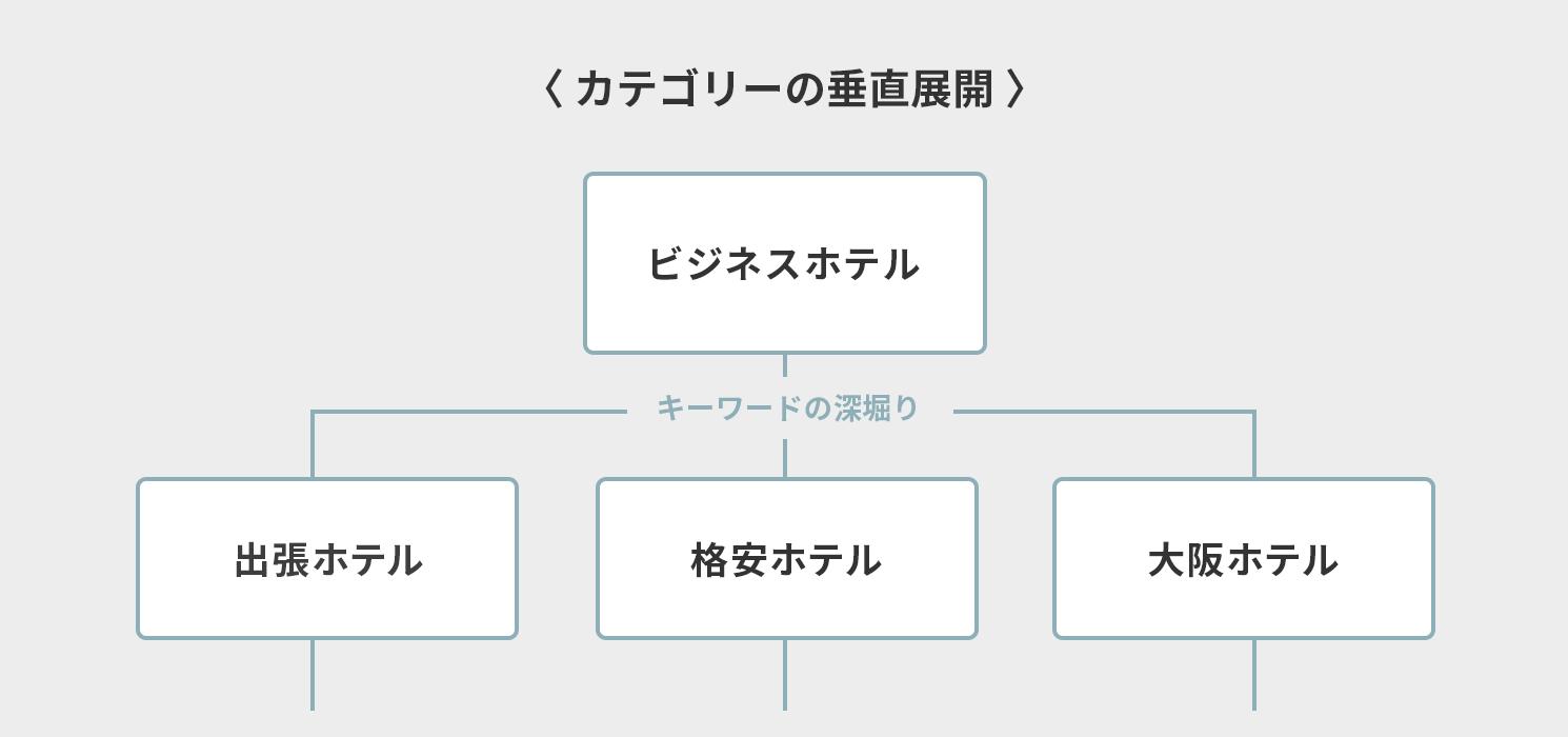 カテゴリーの垂直展開