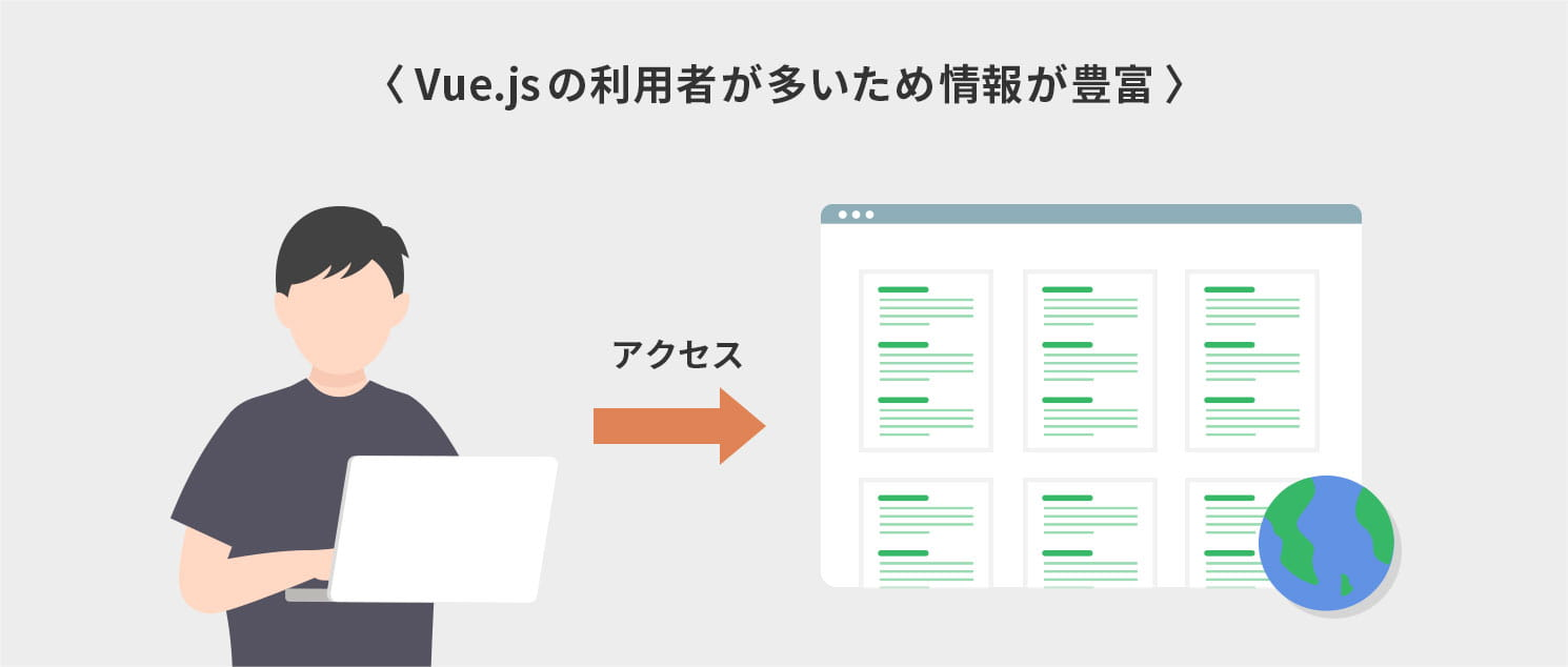 Vue.jsの利用者が多いため情報が豊富