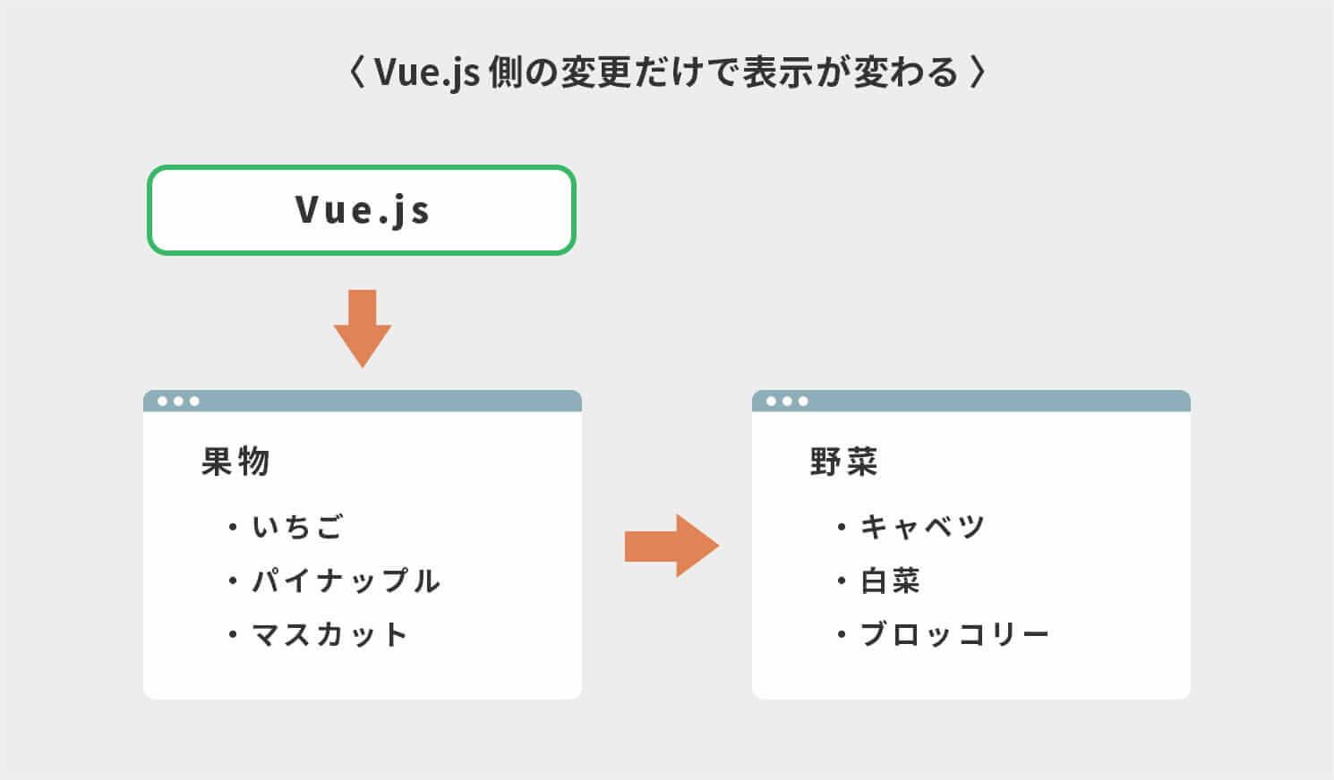 Vue.js側の変更だけで表示が変わる