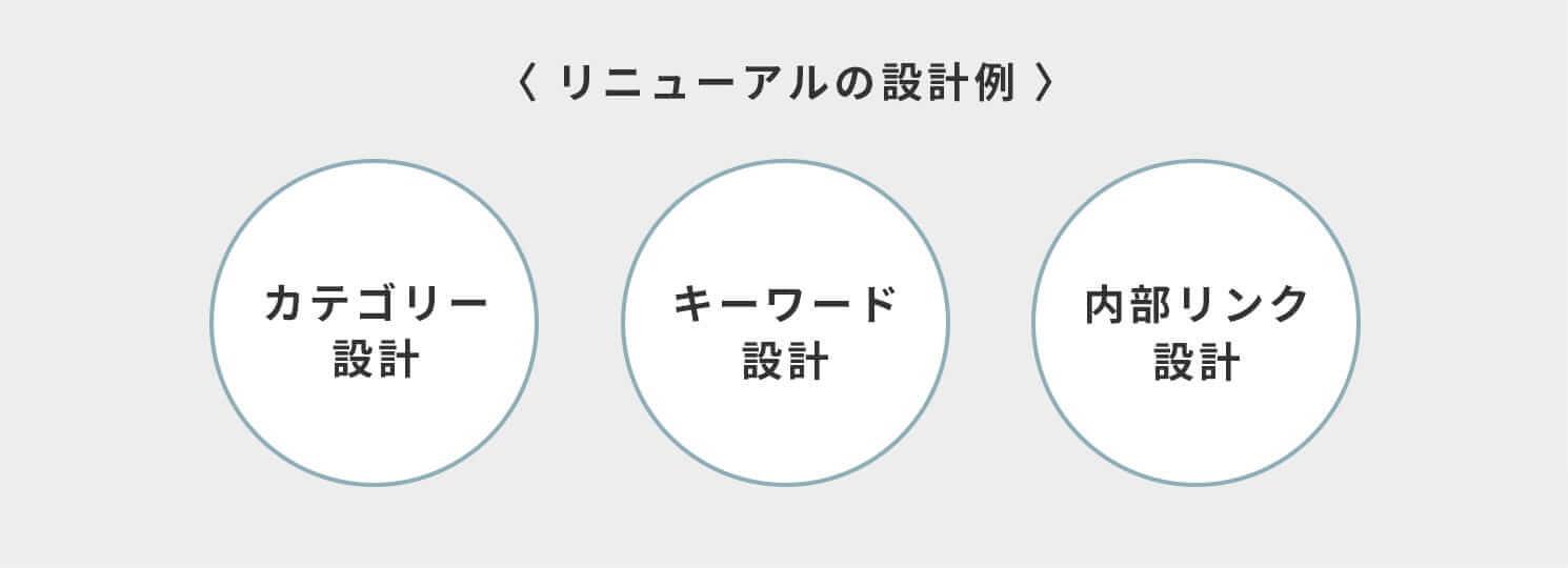 リニューアルの設計例