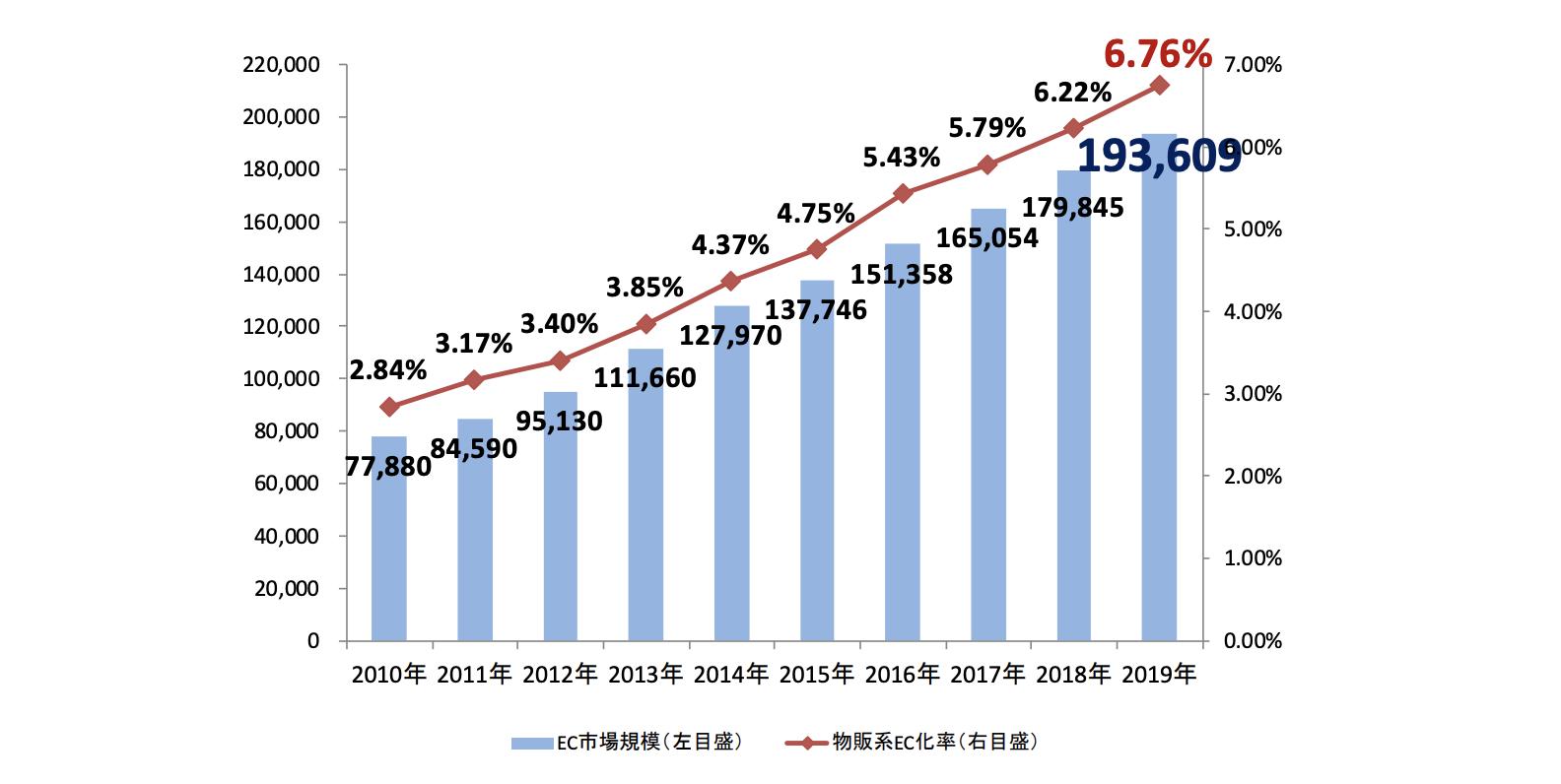 EC(BtoC)の市場規模および物販系EC化率のグラフ