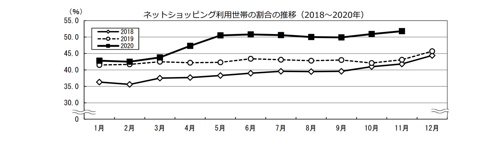 ネットショッピング利用世帯の割合の推移(2018~2020年)のグラフ