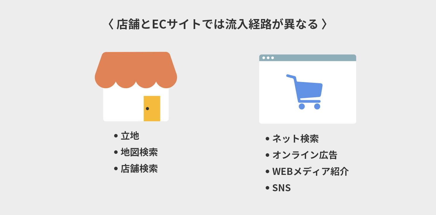 店舗とECサイトでは流入経路が異なる