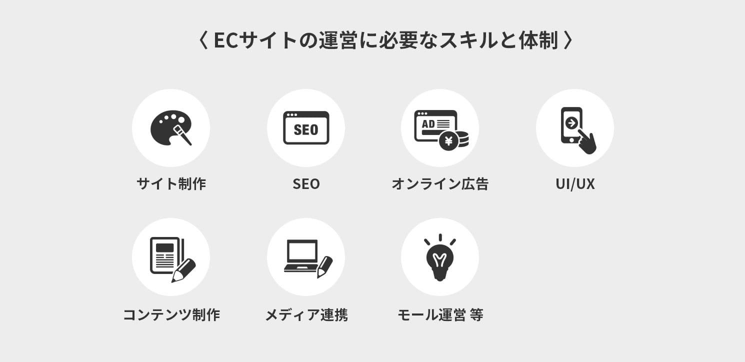 ECサイトの運営に必要なスキルと体制
