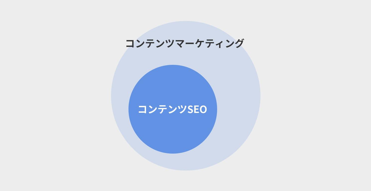 コンテンツマーケティングとコンテンツSEOのイメージ