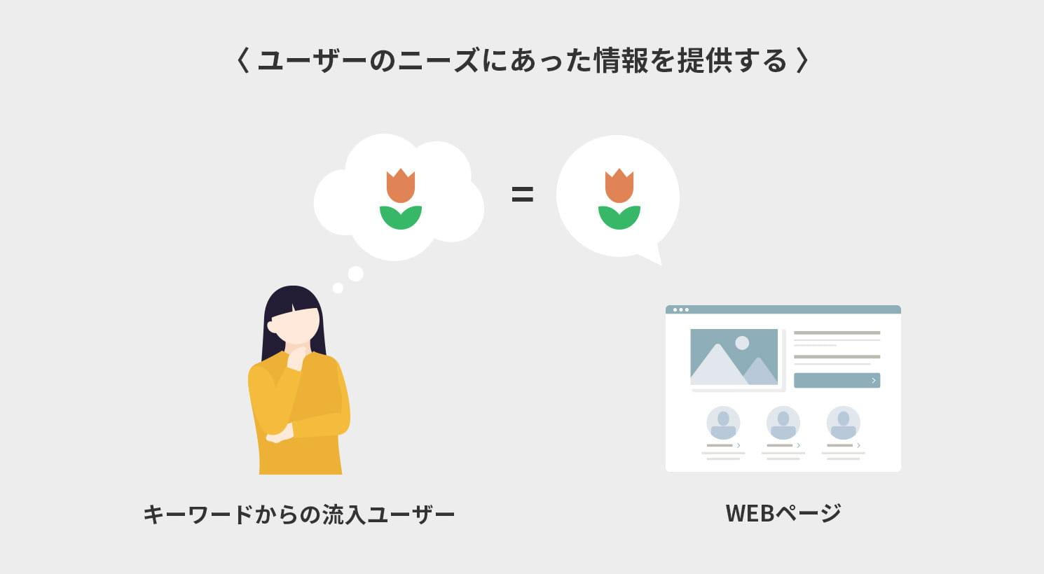 ユーザーのニーズにあった情報を提供するイメージ