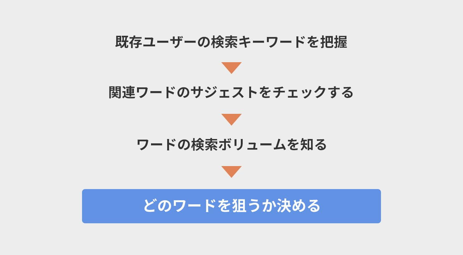 キーワードプランニングのイメージ