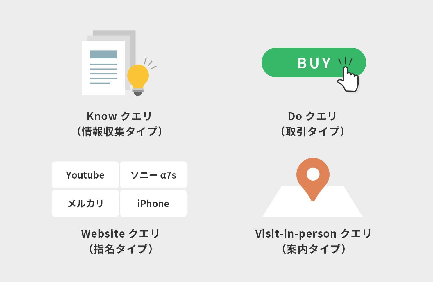 4タイプの検索意図イメージ