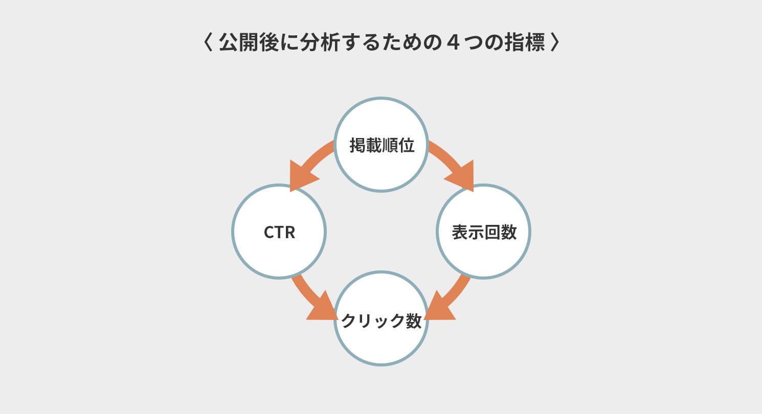 公開後に分析するための4つの指標